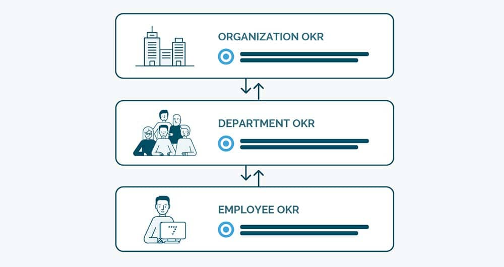 De hiërarchie van een OKR