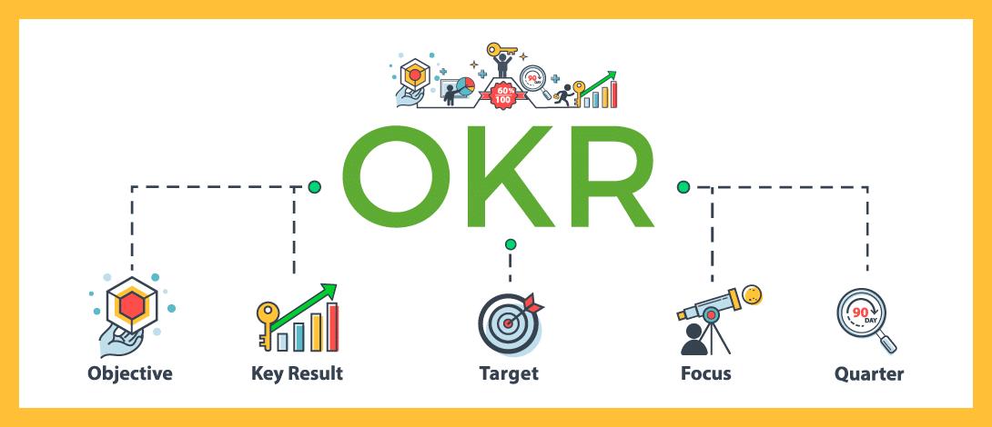 Hoe ziet de tijdslijn van een OKR eruit?