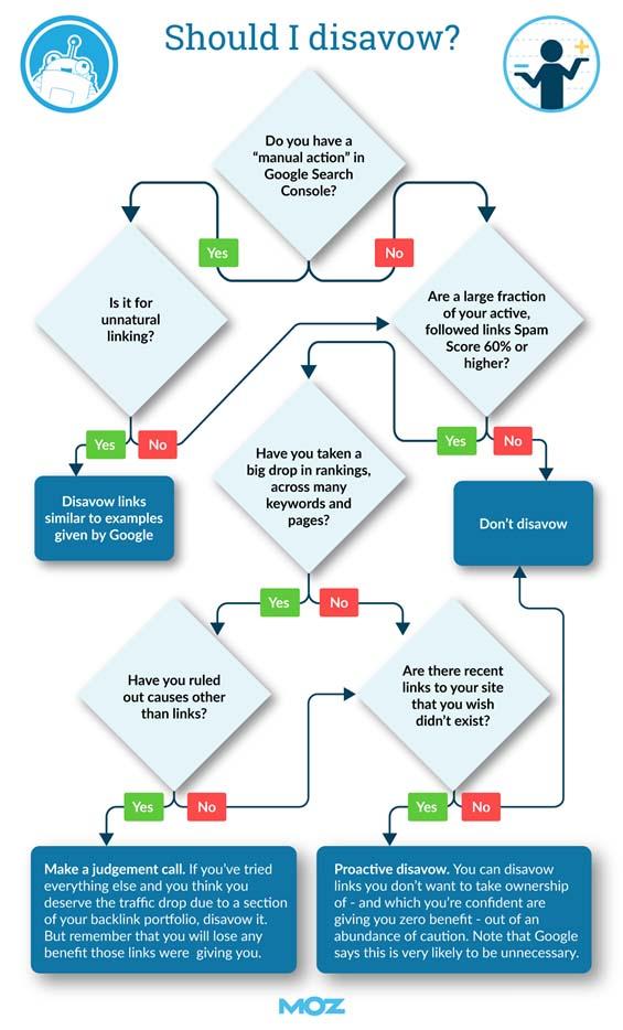 schema voor afwijzen backlinks