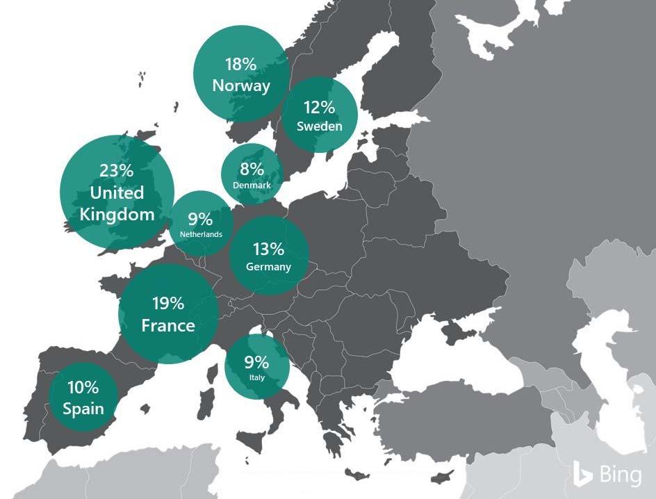 marktaandeel Bing Europa